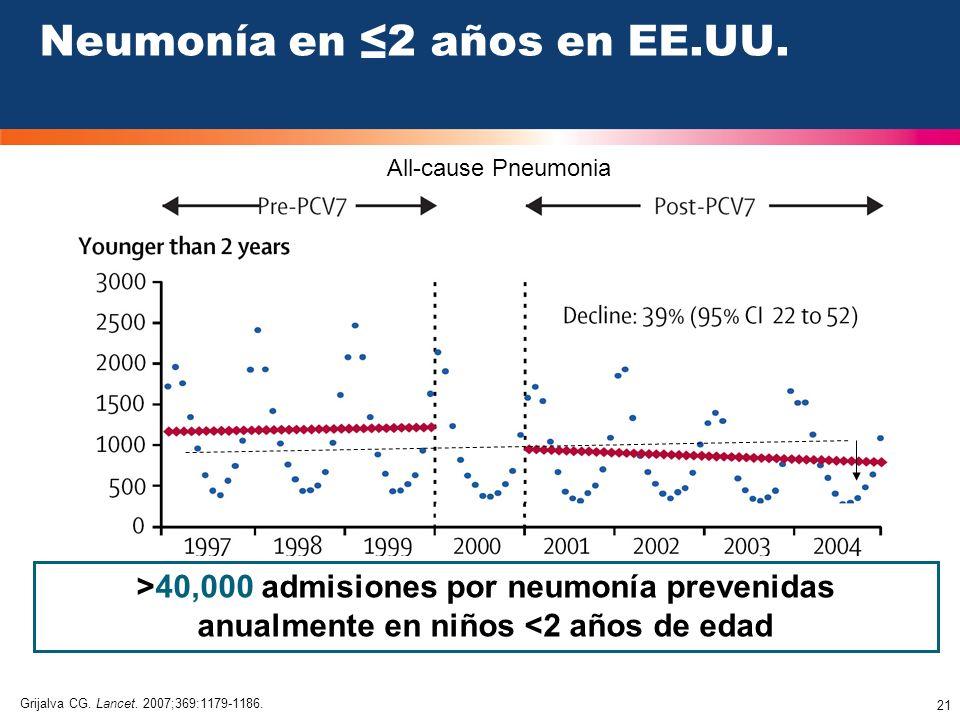 21 >40,000 admisiones por neumonía prevenidas anualmente en niños <2 años de edad Neumonía en 2 años en EE.UU. Grijalva CG. Lancet. 2007;369:1179-1186