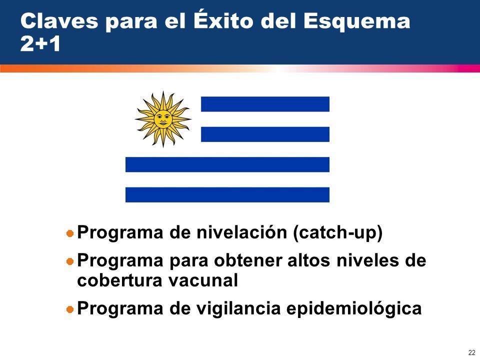 22 Claves para el Éxito del Esquema 2+1 Programa de nivelación (catch-up) Programa para obtener altos niveles de cobertura vacunal Programa de vigilan