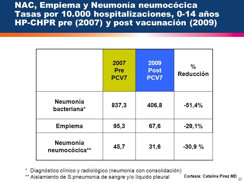 23 NAC, Empiema y Neumonía neumocócica Tasas por 10.000 hospitalizaciones, 0-14 años HP-CHPR pre (2007) y post vacunación (2009) 2007 Pre PCV7 2009 Po