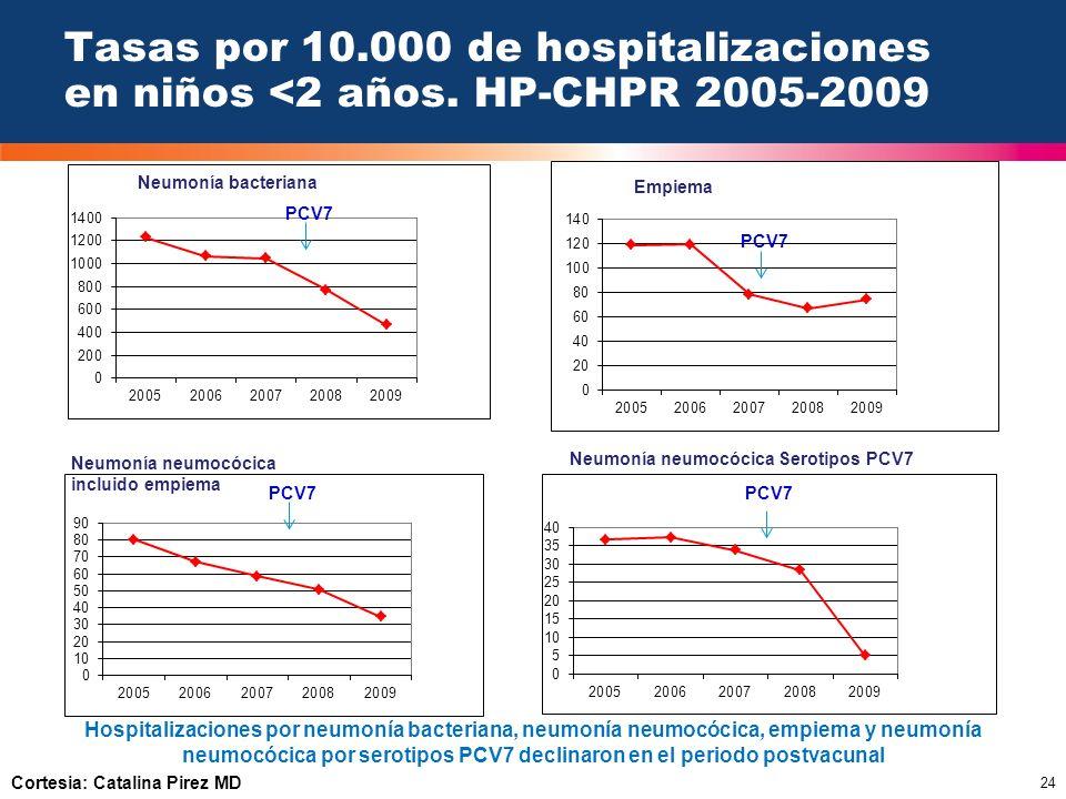 24 Tasas por 10.000 de hospitalizaciones en niños <2 años. HP-CHPR 2005-2009 Hospitalizaciones por neumonía bacteriana, neumonía neumocócica, empiema