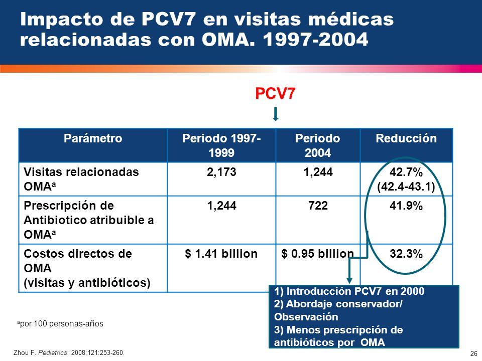 26 Impacto de PCV7 en visitas médicas relacionadas con OMA. 1997-2004 ParámetroPeriodo 1997- 1999 Periodo 2004 Reducción Visitas relacionadas OMA a 2,