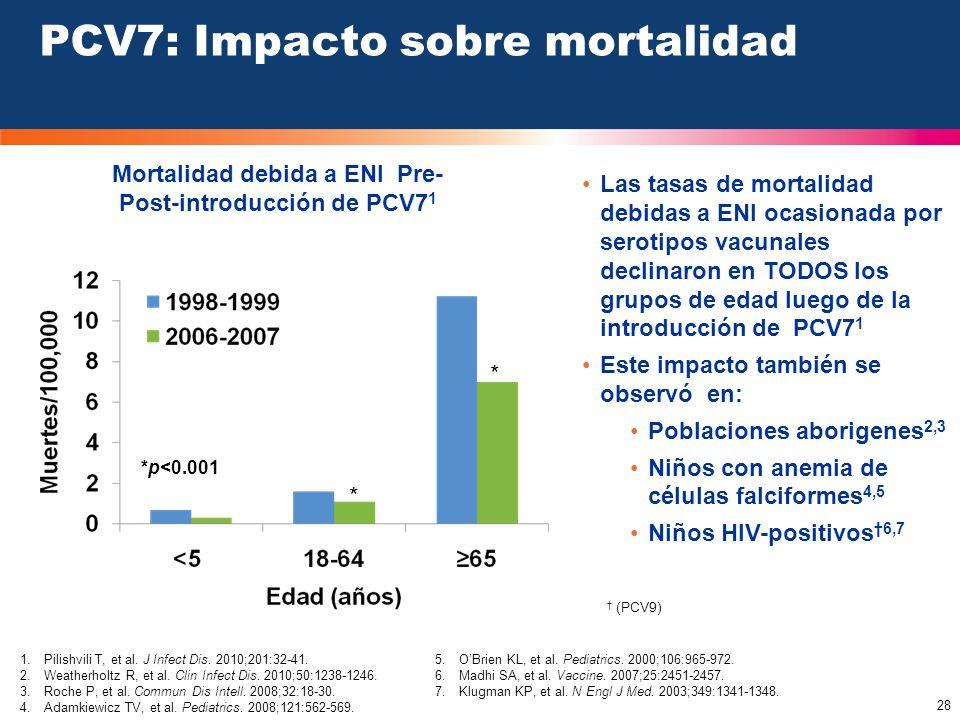 28 PCV7: Impacto sobre mortalidad Mortalidad debida a ENI Pre- Post-introducción de PCV7 1 1.Pilishvili T, et al. J Infect Dis. 2010;201:32-41. 2.Weat