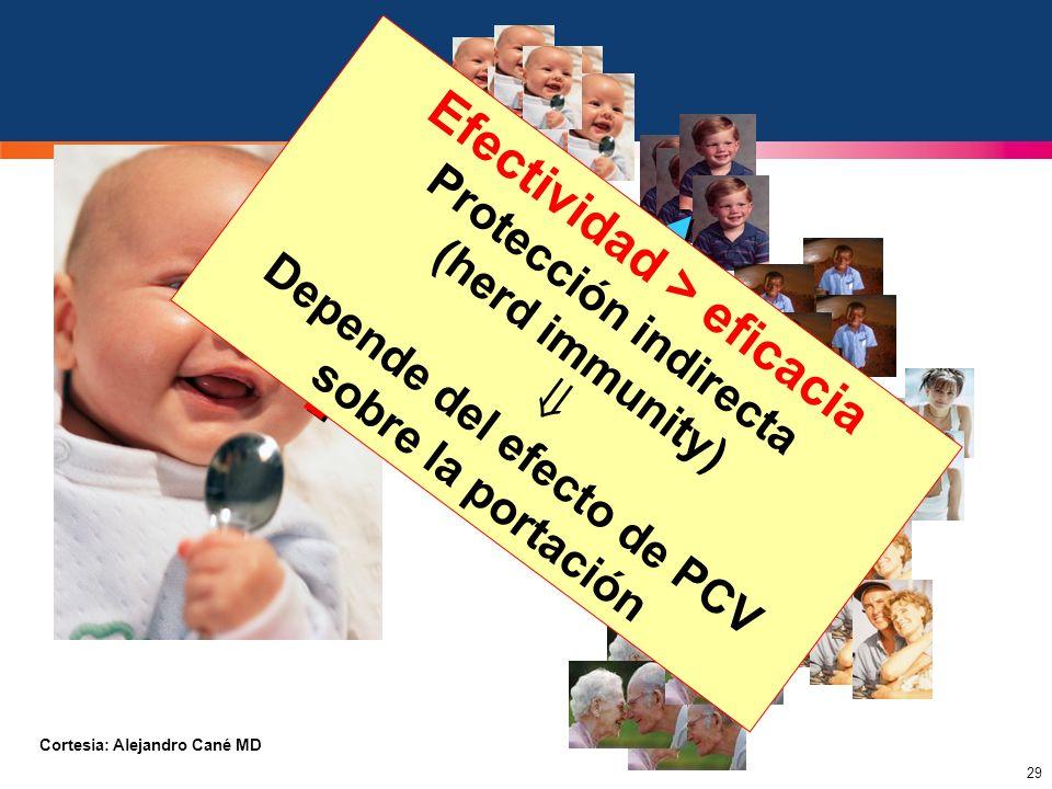 29 Efectividad > eficacia Protección indirecta (herd immunity) Depende del efecto de PCV sobre la portación Cortesia: Alejandro Cané MD