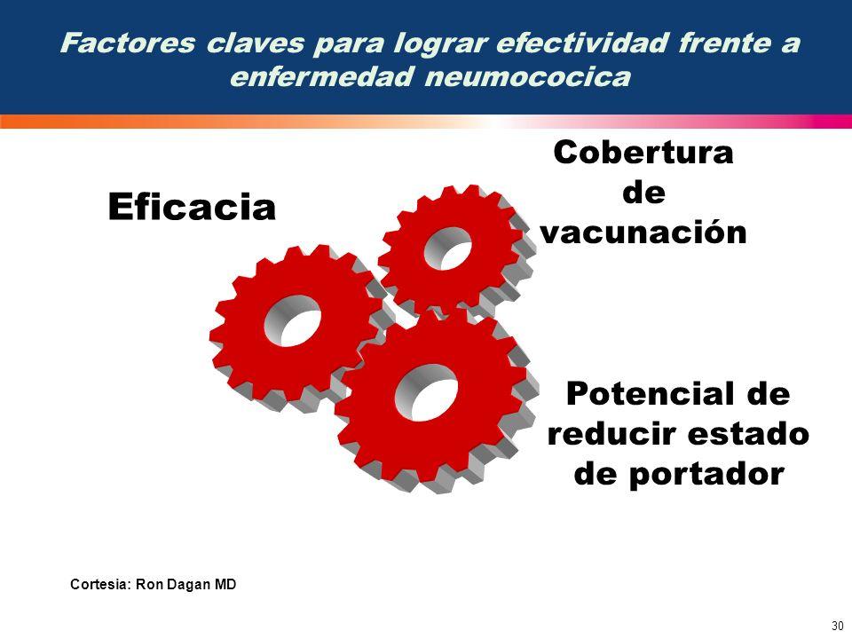 30 Factores claves para lograr efectividad frente a enfermedad neumococica Cobertura de vacunación Potencial de reducir estado de portador Eficacia Co