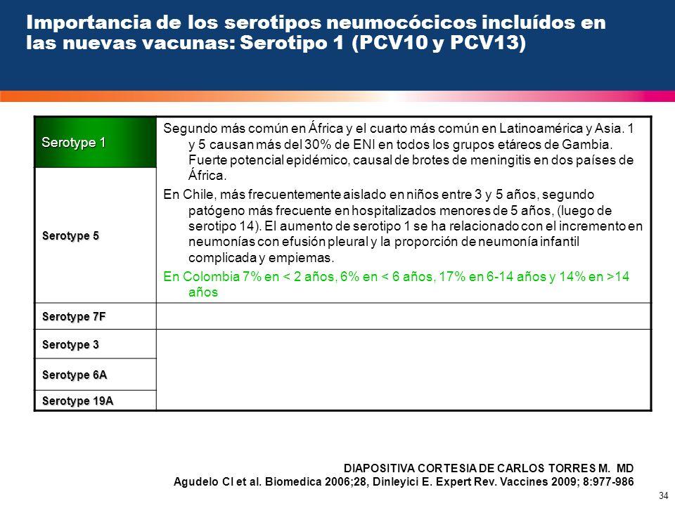 34 Importancia de los serotipos neumocócicos incluídos en las nuevas vacunas: Serotipo 1 (PCV10 y PCV13) Serotype 1 Segundo más común en África y el c