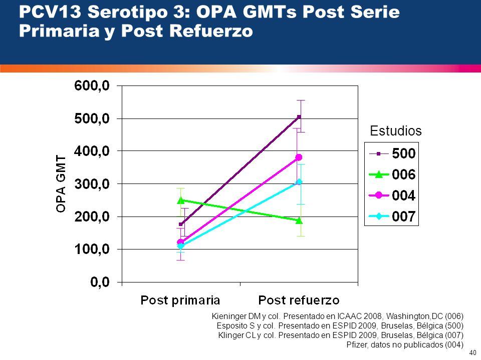 40 PCV13 Serotipo 3: OPA GMTs Post Serie Primaria y Post Refuerzo Estudios Kieninger DM y col. Presentado en ICAAC 2008, Washington,DC (006) Esposito
