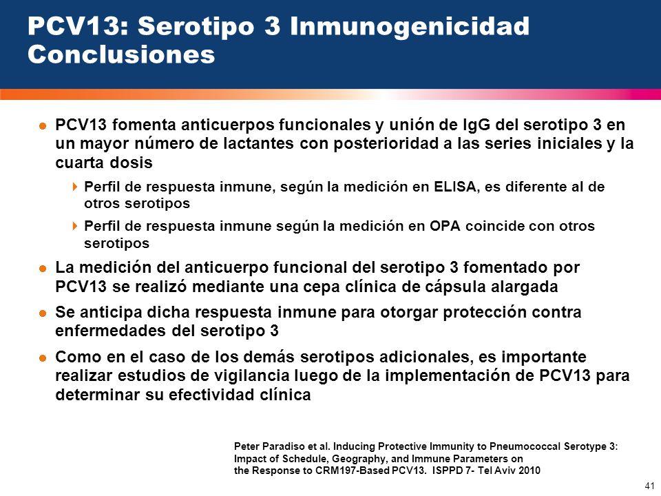41 PCV13: Serotipo 3 Inmunogenicidad Conclusiones PCV13 fomenta anticuerpos funcionales y unión de IgG del serotipo 3 en un mayor número de lactantes