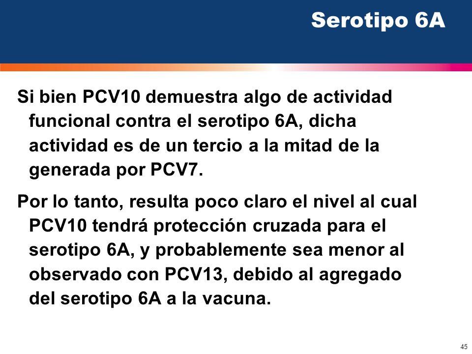 45 Serotipo 6A Si bien PCV10 demuestra algo de actividad funcional contra el serotipo 6A, dicha actividad es de un tercio a la mitad de la generada po