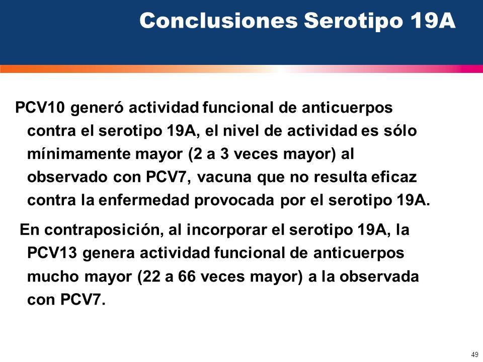 49 Conclusiones Serotipo 19A PCV10 generó actividad funcional de anticuerpos contra el serotipo 19A, el nivel de actividad es sólo mínimamente mayor (