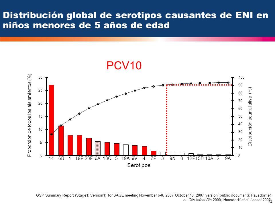 54 PCV7 PCV10 146B119F23F6A18C519A9V47F39N812F15B10A29A Serotipos 30 25 20 15 10 5 0 100 90 80 70 60 50 40 30 20 10 0 GSP Summary Report (Stage1; Vers