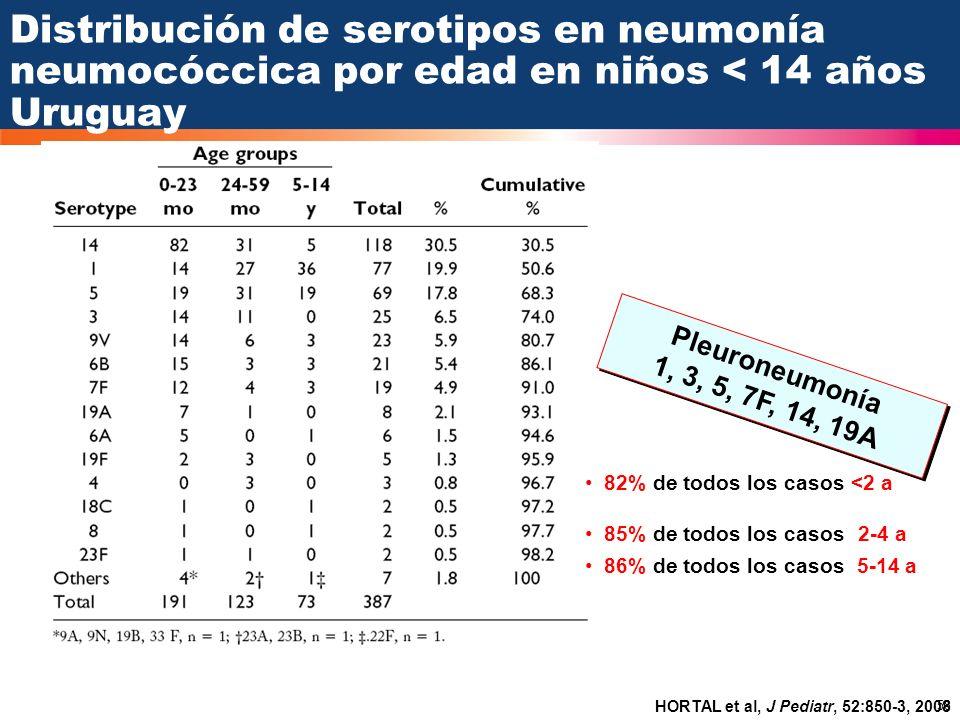 58 Distribución de serotipos en neumonía neumocóccica por edad en niños < 14 años Uruguay HORTAL et al, J Pediatr, 52:850-3, 2008 Pleuroneumonía 1, 3,