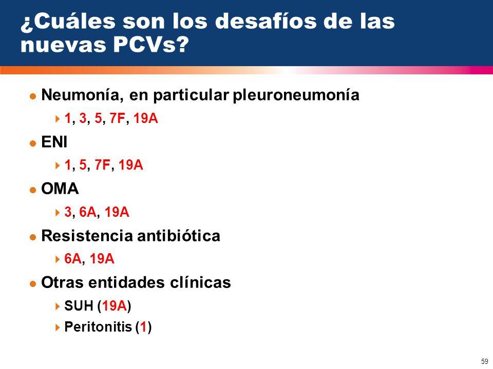 59 ¿Cuáles son los desafíos de las nuevas PCVs? Neumonía, en particular pleuroneumonía 1, 3, 5, 7F, 19A ENI 1, 5, 7F, 19A OMA 3, 6A, 19A Resistencia a