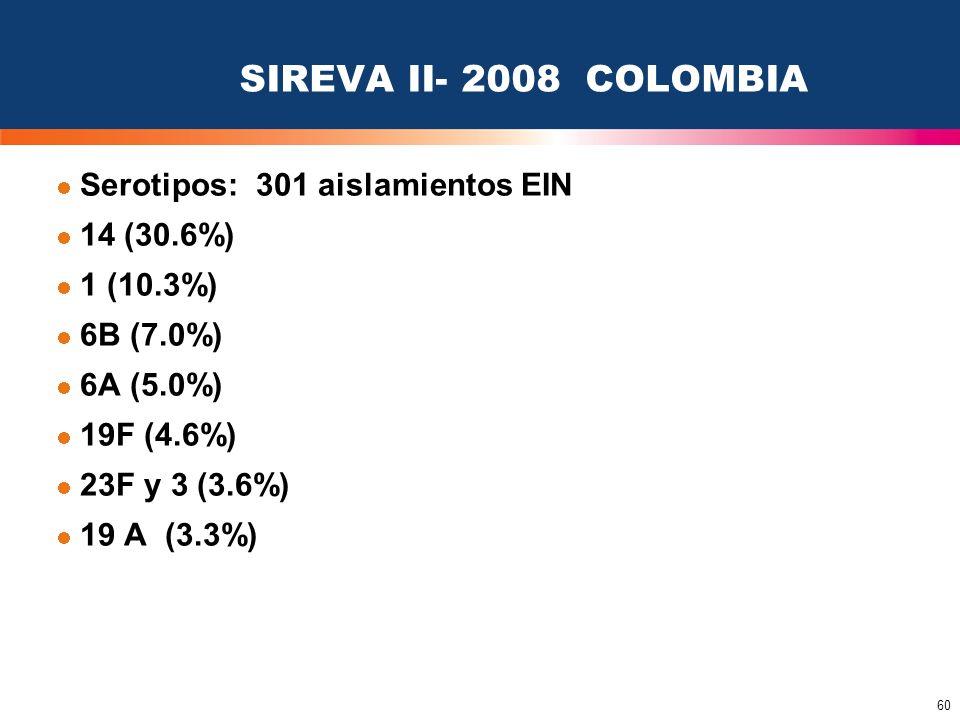 60 SIREVA II- 2008 COLOMBIA Serotipos: 301 aislamientos EIN 14 (30.6%) 1 (10.3%) 6B (7.0%) 6A (5.0%) 19F (4.6%) 23F y 3 (3.6%) 19 A (3.3%)