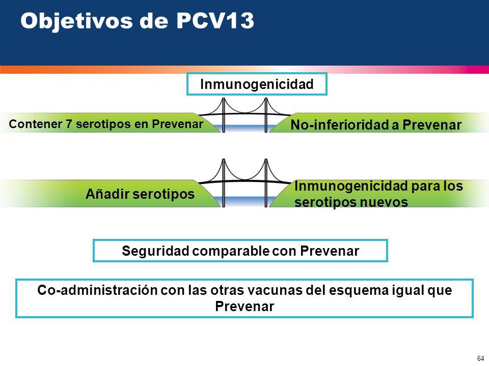 64 Inmunogenicidad Contener 7 serotipos en Prevenar Añadir serotipos Inmunogenicidad para los serotipos nuevos Objetivos de PCV13 No-inferioridad a Pr