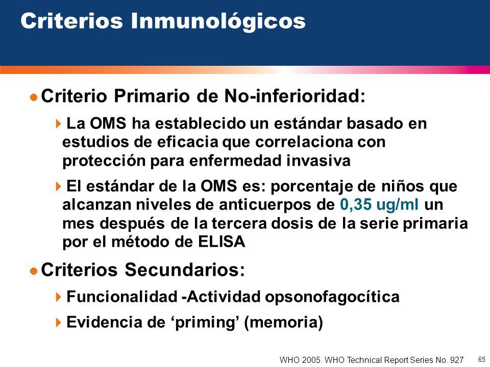 65 Criterios Inmunológicos Criterio Primario de No-inferioridad: La OMS ha establecido un estándar basado en estudios de eficacia que correlaciona con
