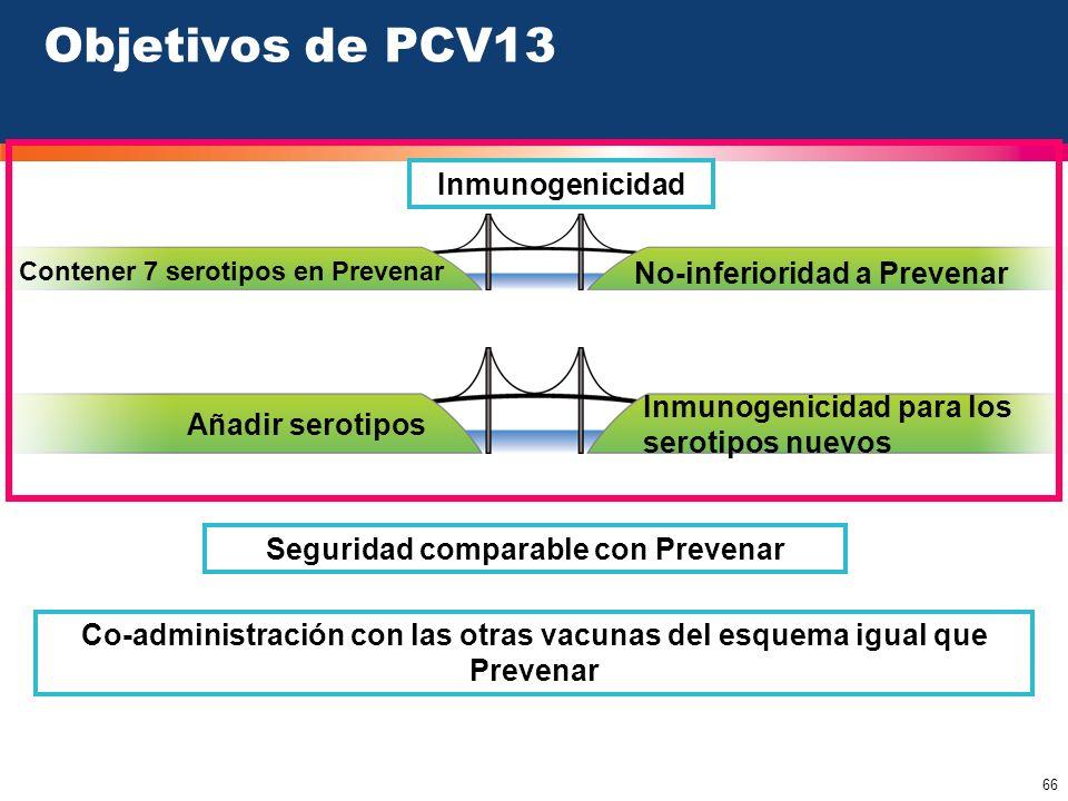 66 Inmunogenicidad Contener 7 serotipos en Prevenar Añadir serotipos Inmunogenicidad para los serotipos nuevos Objetivos de PCV13 No-inferioridad a Pr