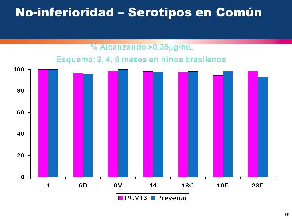 68 No-inferioridad – Serotipos en Común Esquema: 2, 4, 6 meses en niños brasileños % Alcanzando >0.35 g/mL