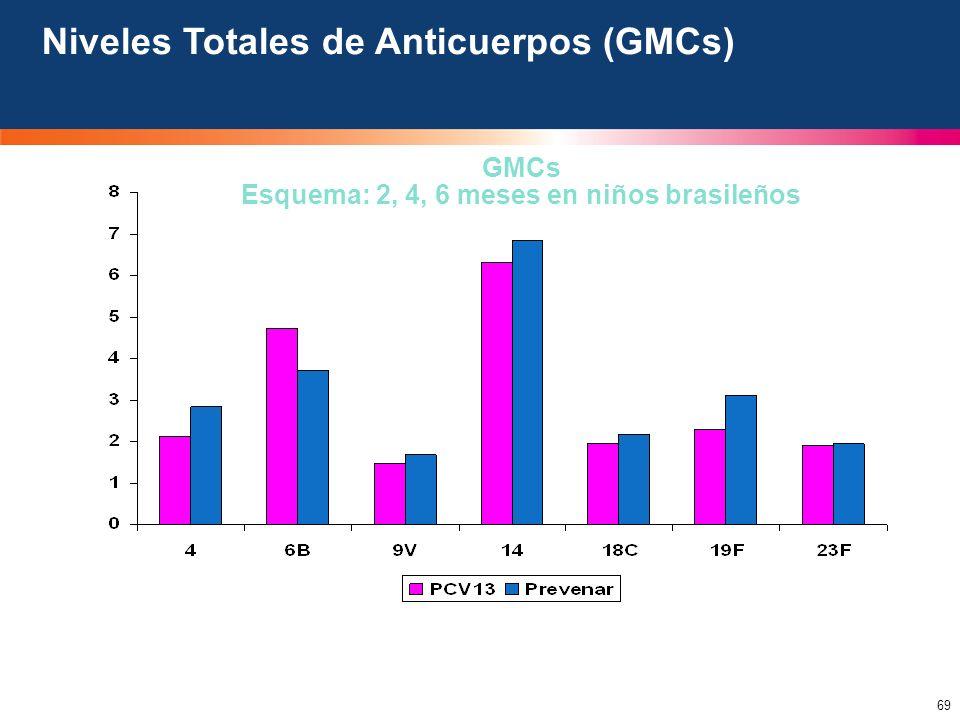 69 Niveles Totales de Anticuerpos (GMCs) GMCs Esquema: 2, 4, 6 meses en niños brasileños
