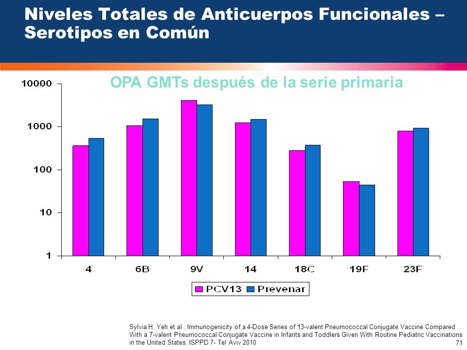 71 Niveles Totales de Anticuerpos Funcionales – Serotipos en Común OPA GMTs después de la serie primaria Sylvia H. Yeh et al. Immunogenicity of a 4-Do