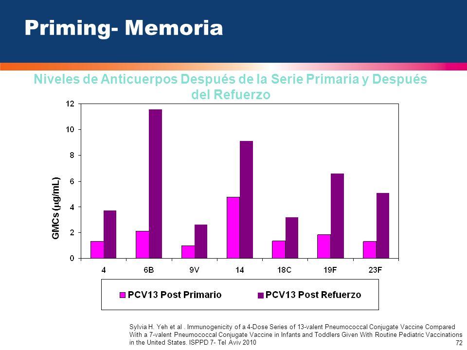 72 GMCs ( g/mL) Priming- Memoria Niveles de Anticuerpos Después de la Serie Primaria y Después del Refuerzo Sylvia H. Yeh et al. Immunogenicity of a 4