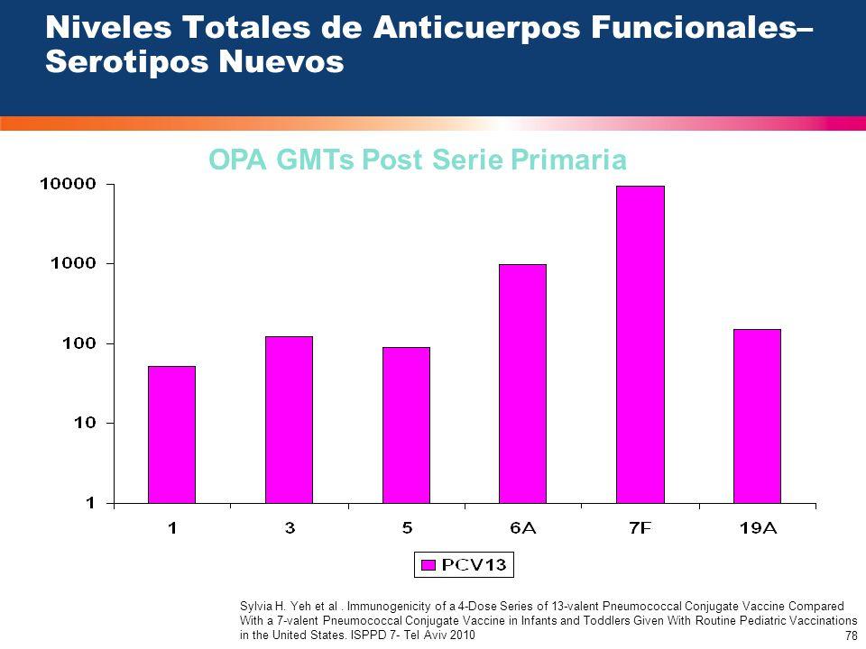 78 Niveles Totales de Anticuerpos Funcionales– Serotipos Nuevos OPA GMTs Post Serie Primaria Sylvia H. Yeh et al. Immunogenicity of a 4-Dose Series of