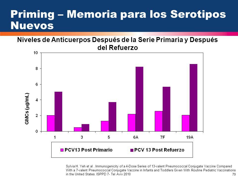 79 GMCs ( g/mL) Priming – Memoria para los Serotipos Nuevos Niveles de Anticuerpos Después de la Serie Primaria y Después del Refuerzo Sylvia H. Yeh e