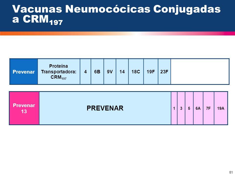 81 Vacunas Neumocócicas Conjugadas a CRM 197 Prevenar Proteína Transportadora: CRM 197 46B9V1418C19F23F Prevenar 13 PREVENAR 1356A7F19A