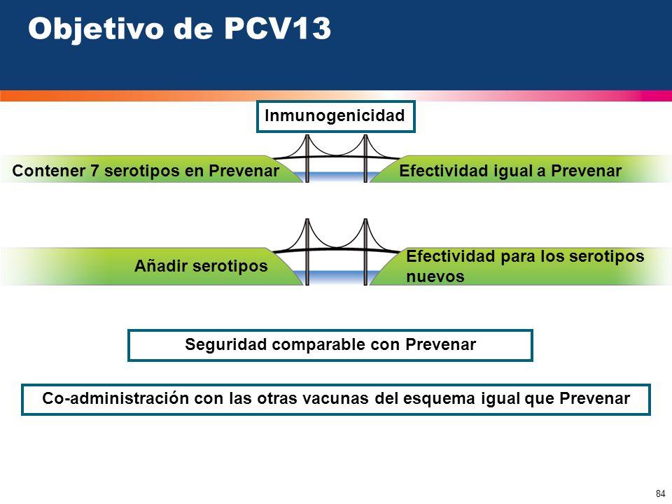 84 Inmunogenicidad Contener 7 serotipos en Prevenar Añadir serotipos Efectividad para los serotipos nuevos Objetivo de PCV13 Efectividad igual a Preve