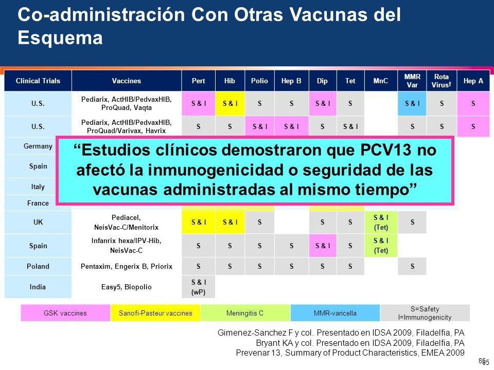 85 Clinical TrialsVaccinesPertHibPolioHep BDipTetMnC MMR Var Rota Virus Hep A U.S. Pediarix, ActHIB/PedvaxHIB, ProQuad, Vaqta S & I SS S SS U.S. Pedia