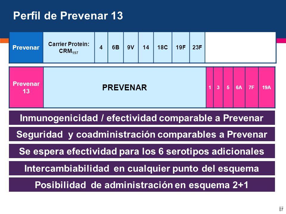 87 Prevenar Carrier Protein: CRM 197 46B9V1418C19F23F Prevenar 13 PREVENAR 1356A7F19A 87 Perfil de Prevenar 13 Inmunogenicidad / efectividad comparabl