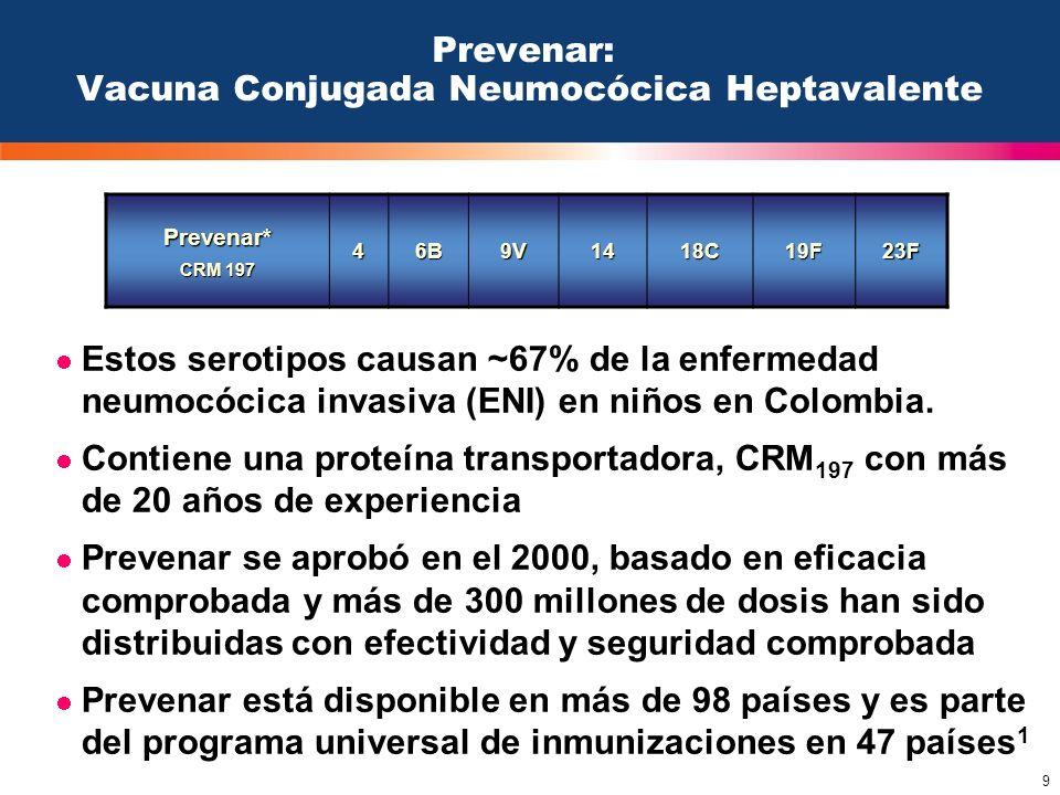 9 Estos serotipos causan ~67% de la enfermedad neumocócica invasiva (ENI) en niños en Colombia. Contiene una proteína transportadora, CRM 197 con más