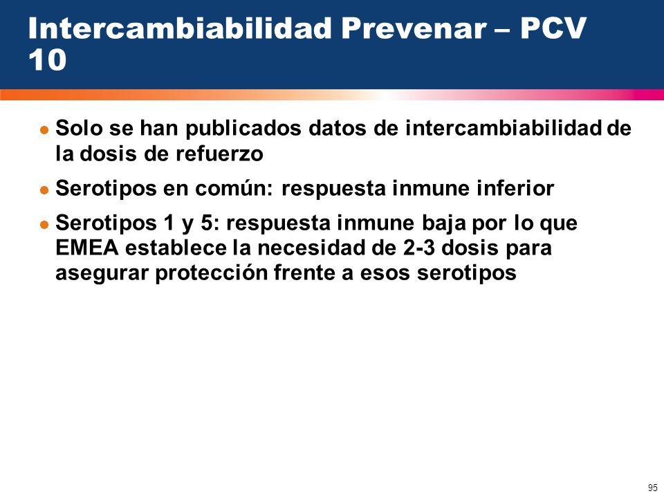 95 Intercambiabilidad Prevenar – PCV 10 Solo se han publicados datos de intercambiabilidad de la dosis de refuerzo Serotipos en común: respuesta inmun