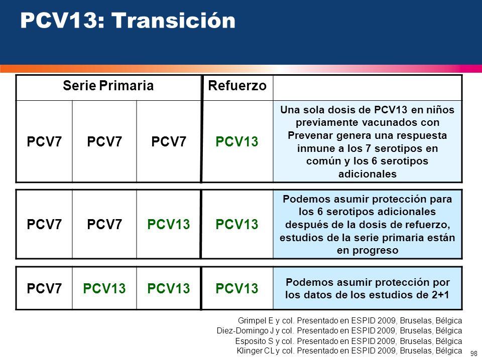 98 PCV13: Transición Serie PrimariaRefuerzo PCV7 PCV13 Una sola dosis de PCV13 en niños previamente vacunados con Prevenar genera una respuesta inmune