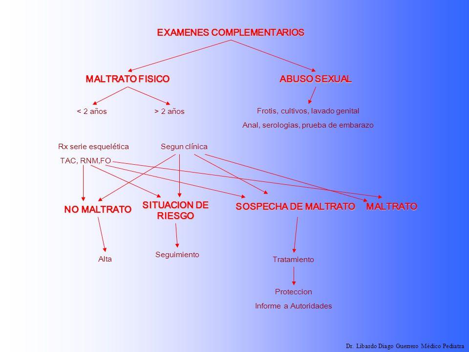 MALTRATO FISICO < 2 años EXAMENES COMPLEMENTARIOS ABUSO SEXUAL > 2 años Frotis, cultivos, lavado genital Anal, serologias, prueba de embarazo SITUACIO