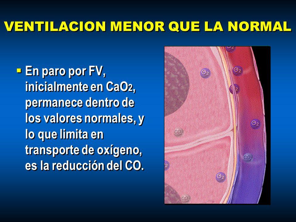 VENTILACION MENOR QUE LA NORMAL En paro por FV, inicialmente en CaO 2, permanece dentro de los valores normales, y lo que limita en transporte de oxíg