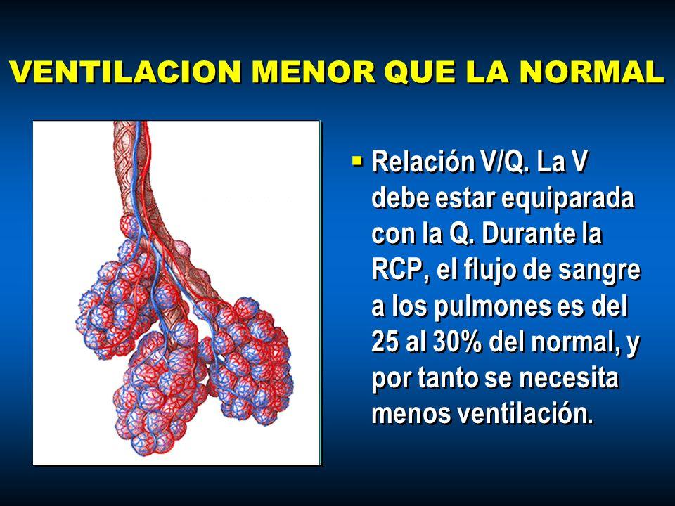 VENTILACION MENOR QUE LA NORMAL Relación V/Q. La V debe estar equiparada con la Q. Durante la RCP, el flujo de sangre a los pulmones es del 25 al 30%