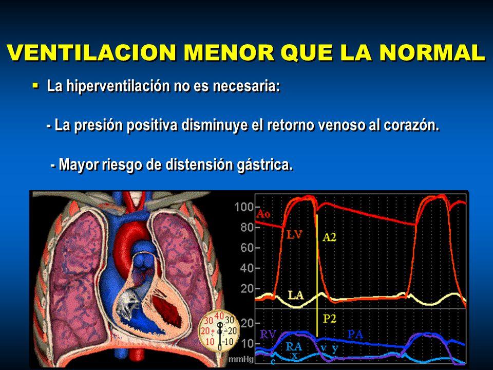 VENTILACION MENOR QUE LA NORMAL La hiperventilación no es necesaria: - La presión positiva disminuye el retorno venoso al corazón. - Mayor riesgo de d