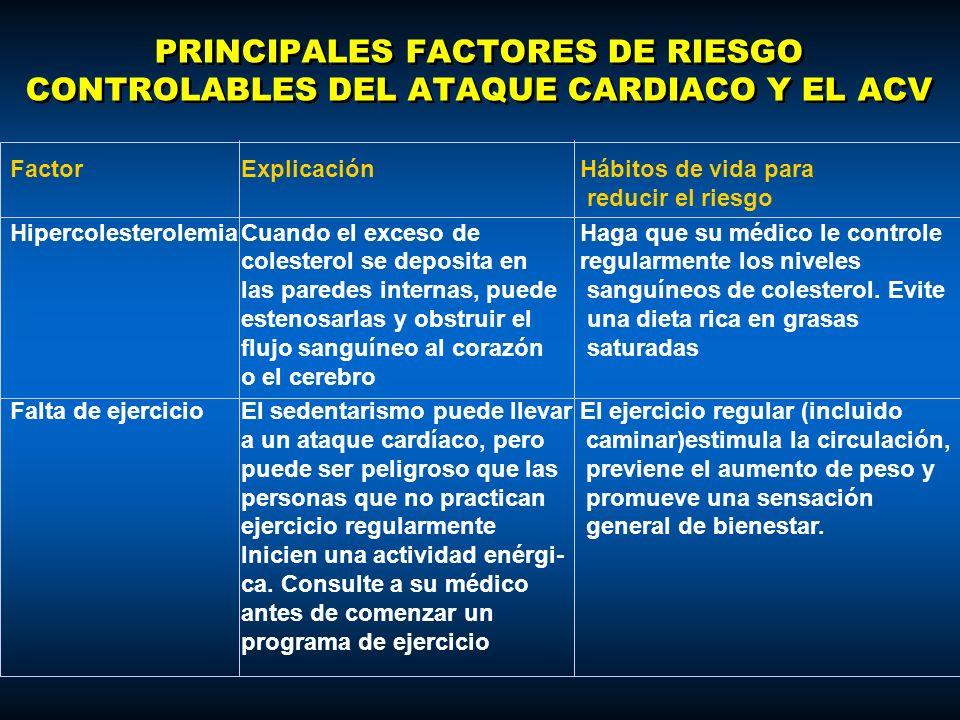 PRINCIPALES FACTORES DE RIESGO CONTROLABLES DEL ATAQUE CARDIACO Y EL ACV FactorExplicaciónHábitos de vida para reducir el riesgo HipercolesterolemiaCu
