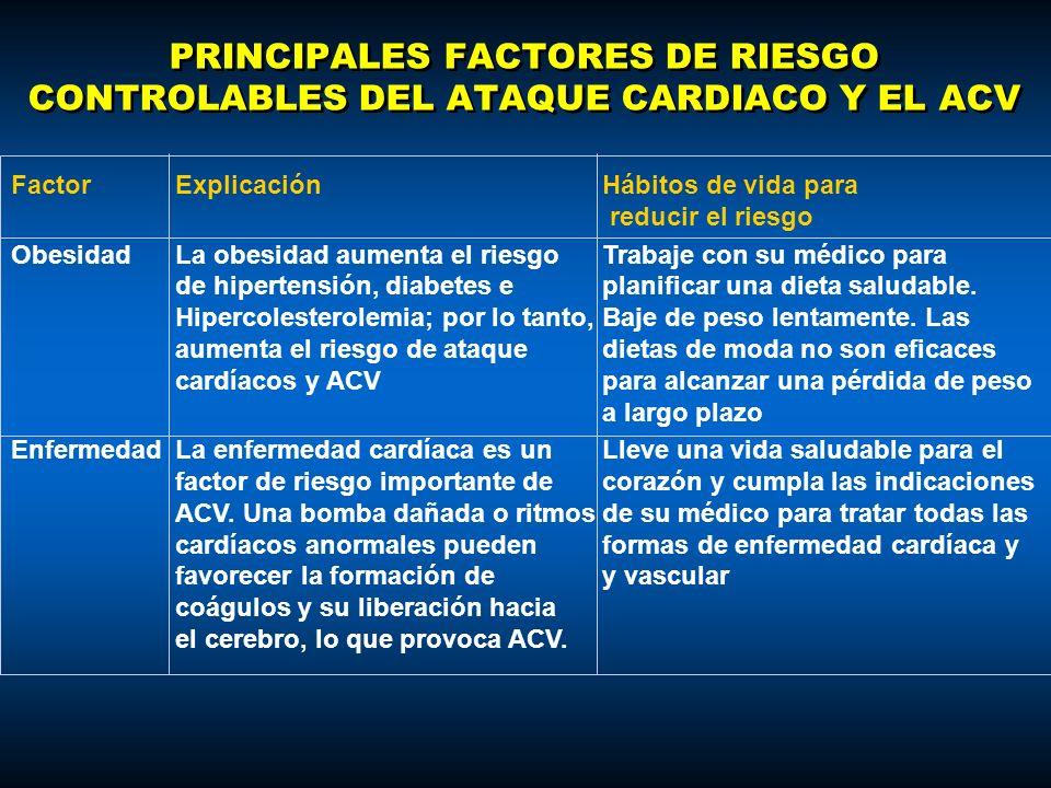 PRINCIPALES FACTORES DE RIESGO CONTROLABLES DEL ATAQUE CARDIACO Y EL ACV FactorExplicaciónHábitos de vida para reducir el riesgo ObesidadLa obesidad a