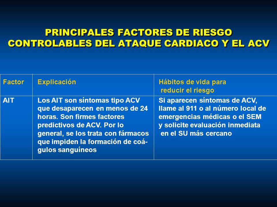 PRINCIPALES FACTORES DE RIESGO CONTROLABLES DEL ATAQUE CARDIACO Y EL ACV FactorExplicaciónHábitos de vida para reducir el riesgo AITLos AIT son síntom