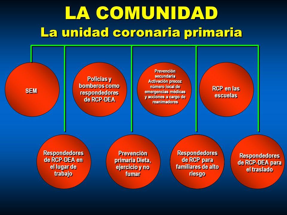 LA COMUNIDAD Policias y bomberos como respondedores de RCP-DEA La unidad coronaria primaria SEM Prevención secundaria Activación precoz número local d