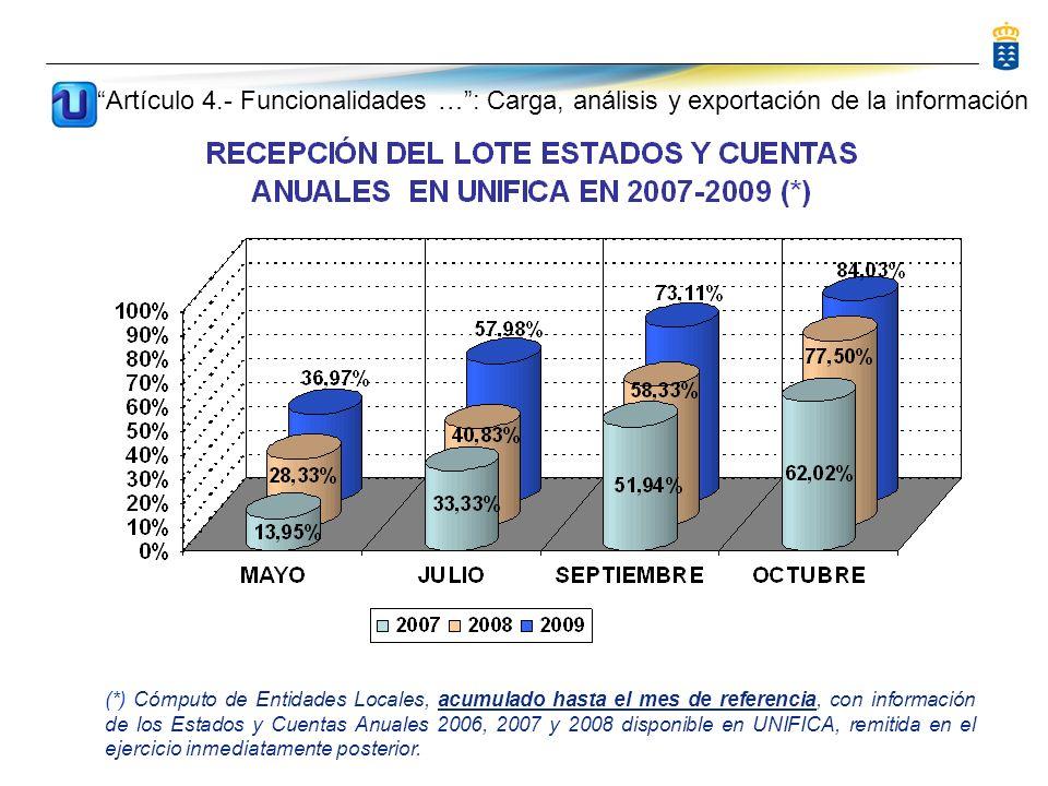 (*) Cómputo de Entidades Locales, acumulado hasta el mes de referencia, con información de los Estados y Cuentas Anuales 2006, 2007 y 2008 disponible en UNIFICA, remitida en el ejercicio inmediatamente posterior.