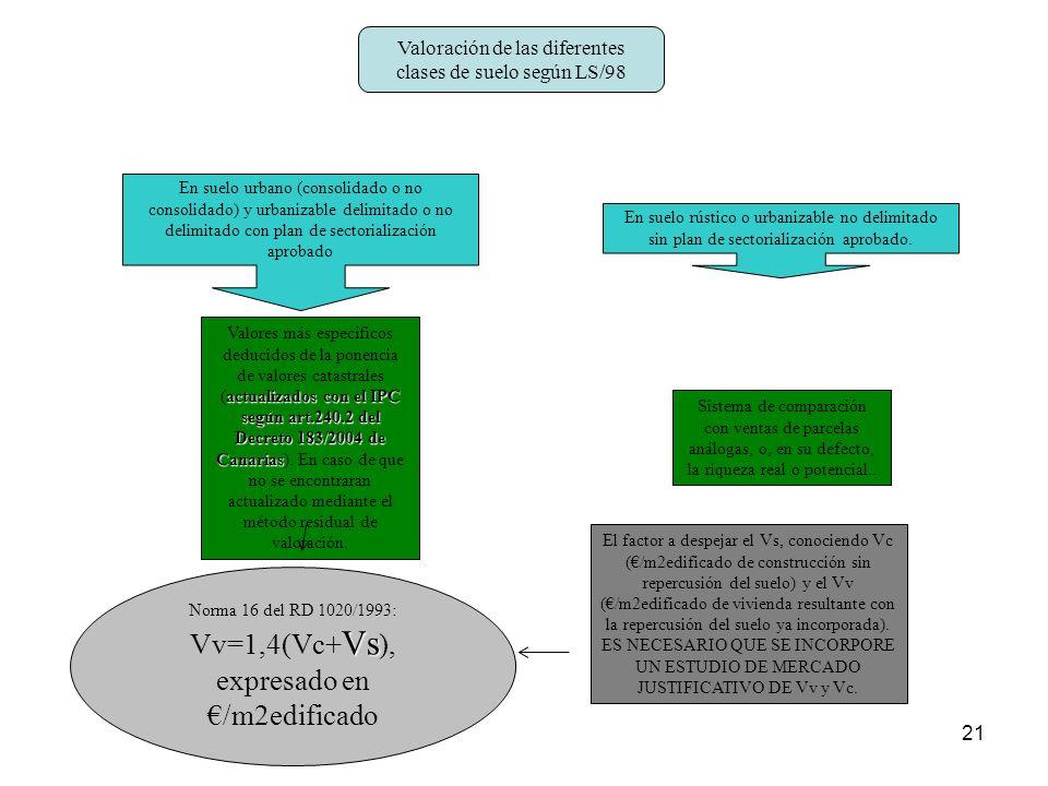 21 Valoración de las diferentes clases de suelo según LS/98 En suelo urbano (consolidado o no consolidado) y urbanizable delimitado o no delimitado co