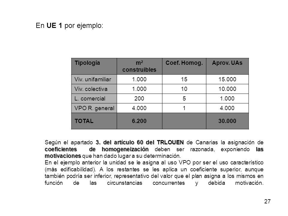 27 En UE 1 por ejemplo: Tipologíam 2 construibles Coef. Homog.Aprov. UAs Viv. unifamiliar1.0001515.000 Viv. colectiva1.0001010.000 L. comercial20051.0