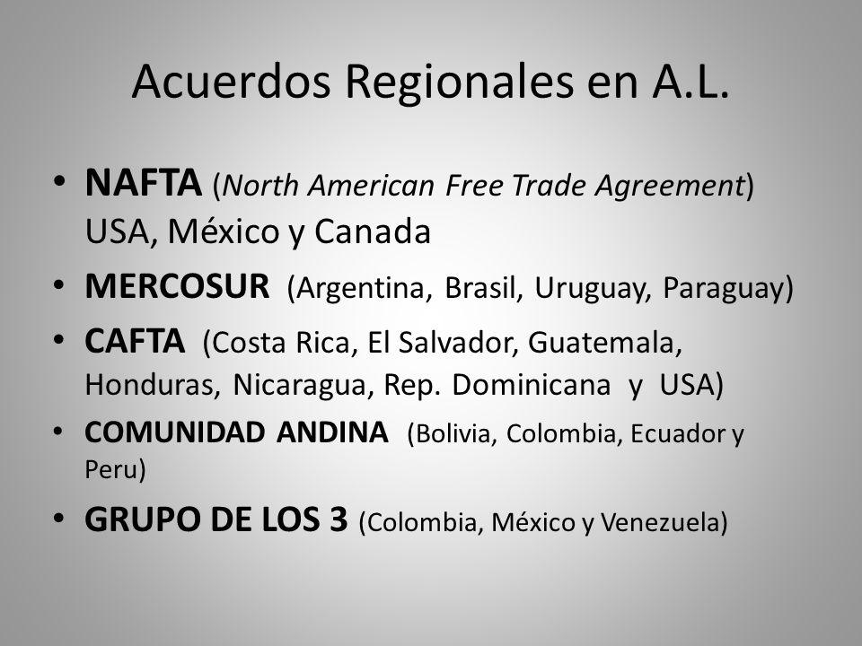 Acuerdos Regionales en A.L. NAFTA (North American Free Trade Agreement) USA, México y Canada MERCOSUR (Argentina, Brasil, Uruguay, Paraguay) CAFTA (Co