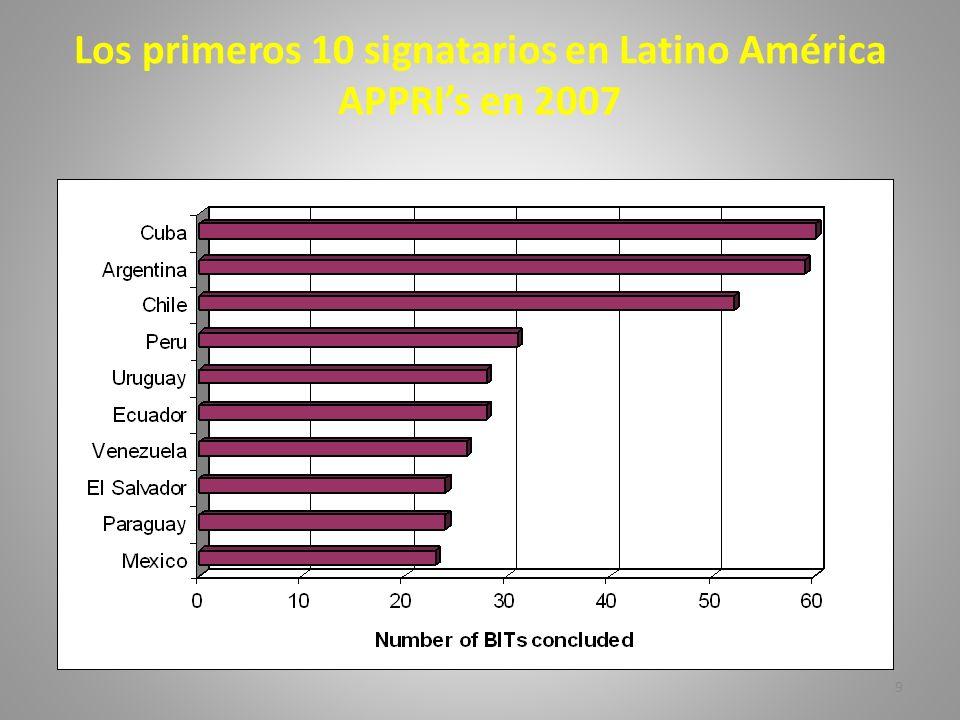 9 Los primeros 10 signatarios en Latino América APPRIs en 2007