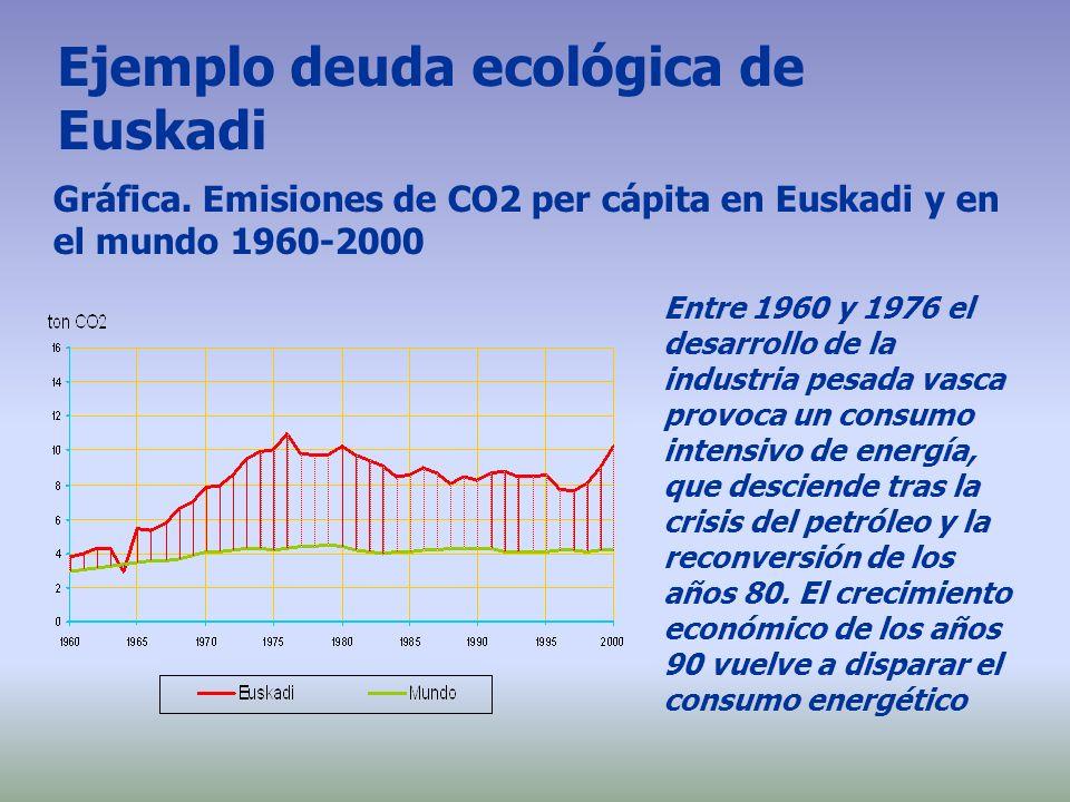 Ejemplo deuda ecológica de Euskadi Entre 1960 y 1976 el desarrollo de la industria pesada vasca provoca un consumo intensivo de energía, que desciende
