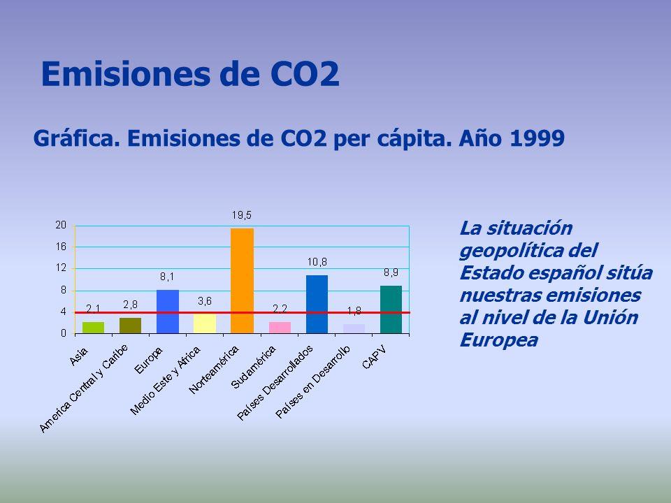 Emisiones de CO2 La situación geopolítica del Estado español sitúa nuestras emisiones al nivel de la Unión Europea Gráfica. Emisiones de CO2 per cápit