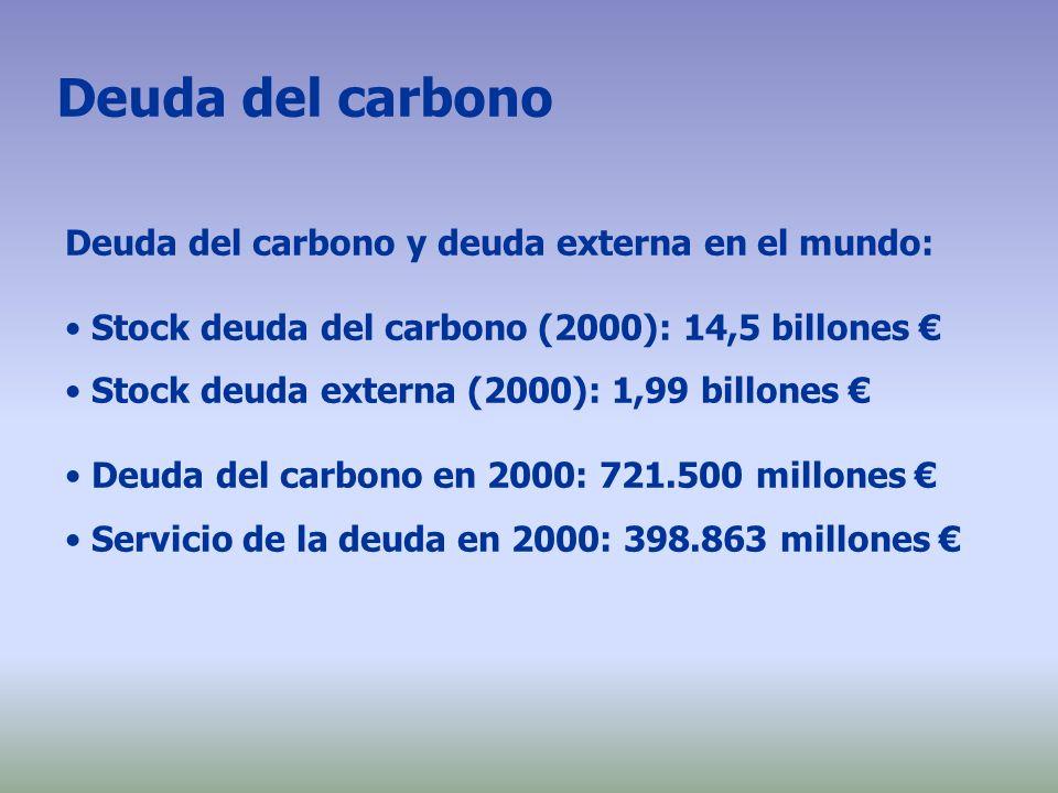 Deuda del carbono Deuda del carbono y deuda externa en el mundo: Stock deuda del carbono (2000): 14,5 billones Stock deuda externa (2000): 1,99 billon
