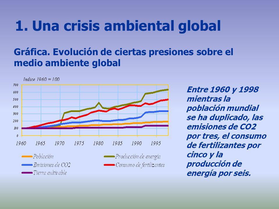1. Una crisis ambiental global Entre 1960 y 1998 mientras la población mundial se ha duplicado, las emisiones de CO2 por tres, el consumo de fertiliza